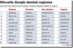 top site-uri Romania
