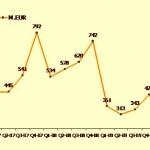 Evolutia pietei de bunuri de folosinta indelungata in T1 2010