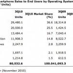 Gartner-3Q10-mobile-sales-2