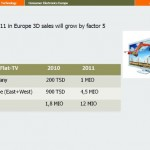 3D TV sales in Europe