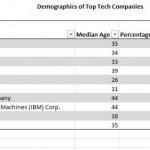 tech co demographics 06 2011