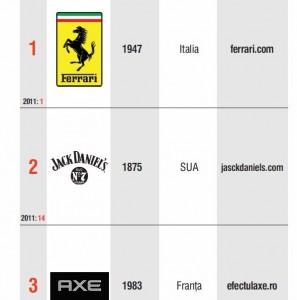 top branduri Romania