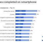 Studiu smartphone Romania