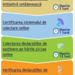 Comisia Europeana procedura