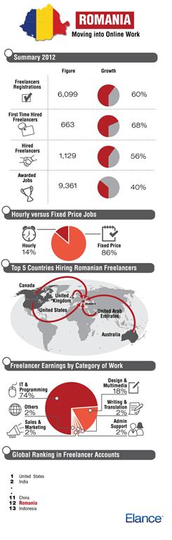 Elance-Romania-infographic