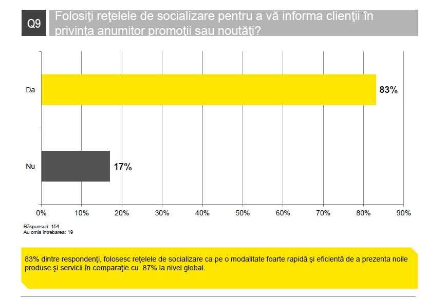 Retele sociale companii Romania