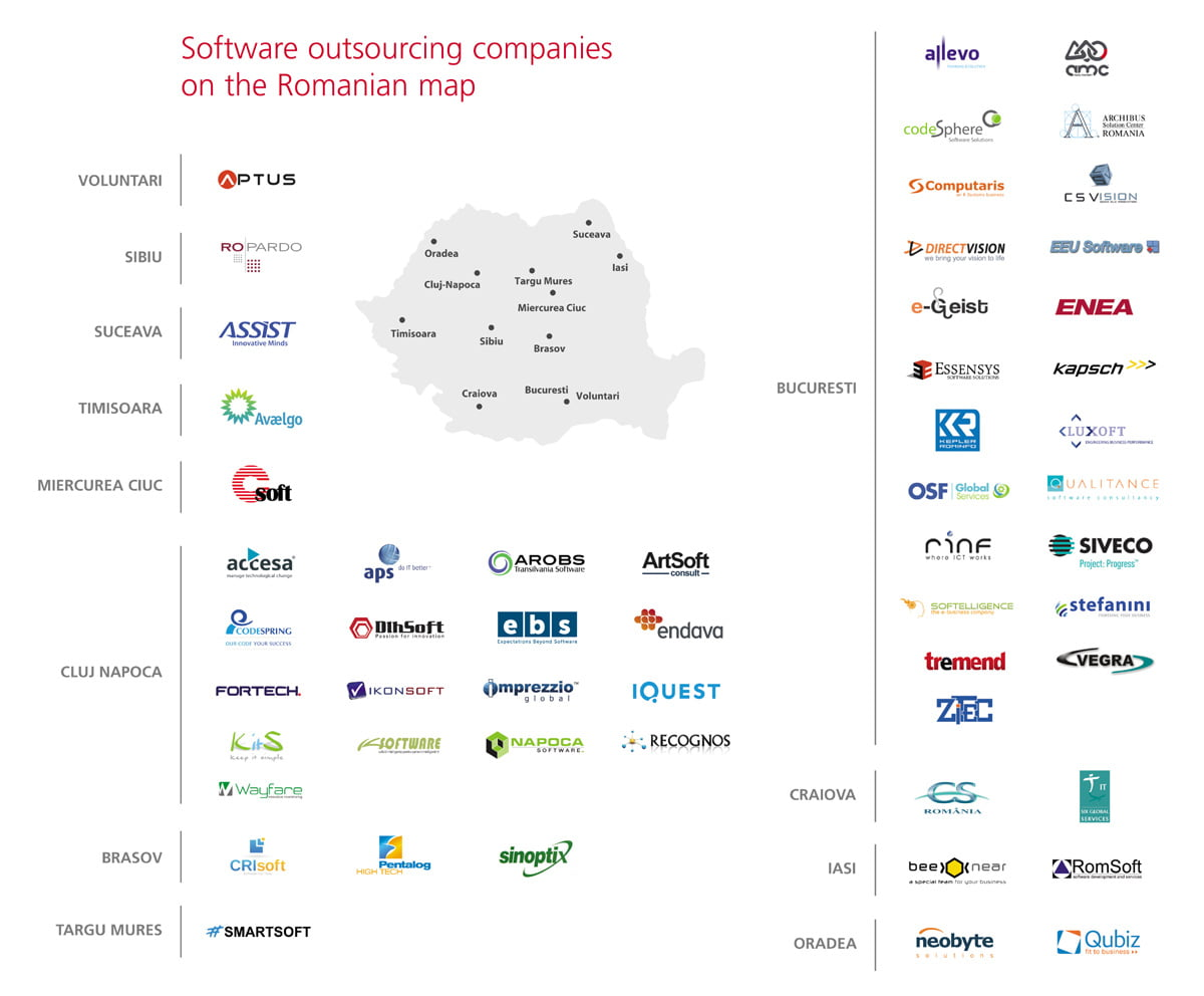 Romanian Software Outsourcing Index