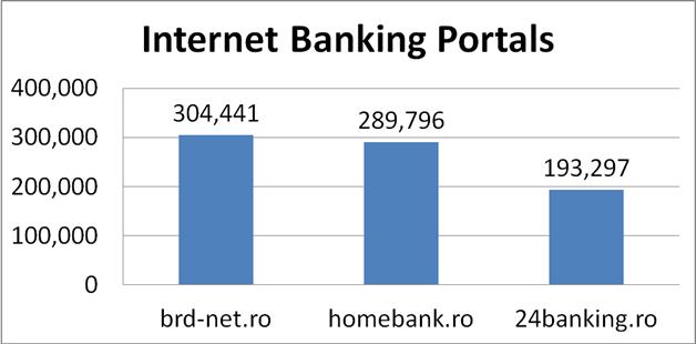 Top Internet Banking Portal Romania