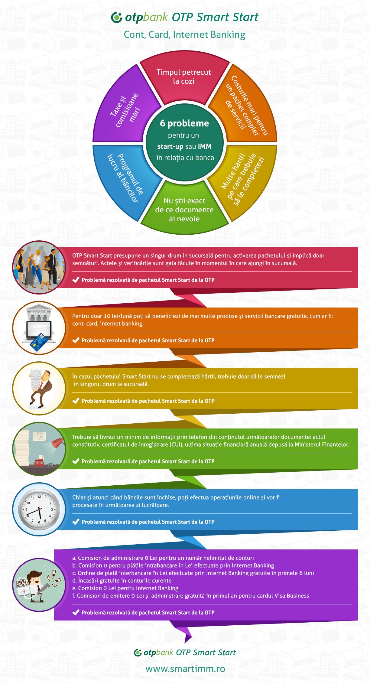 OTP Smart Start infografic