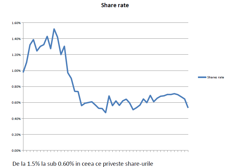 share rate facebook