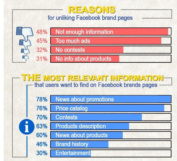 status of social media in romania brands
