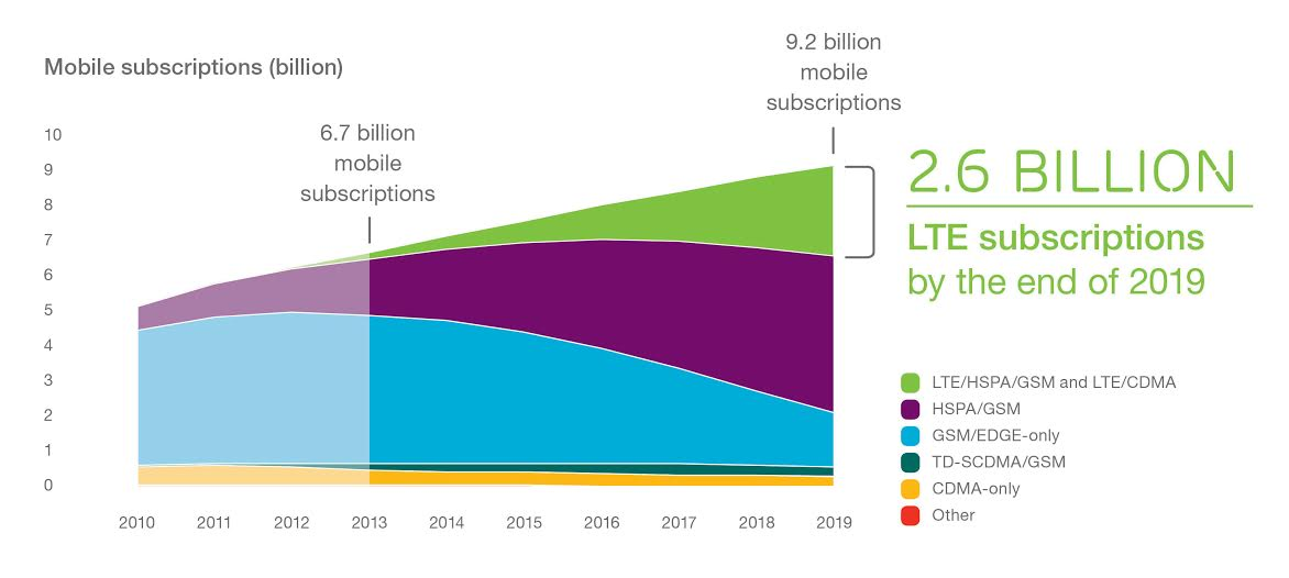 LTE subscriptions worldwide