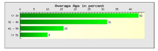 bloggeri average age