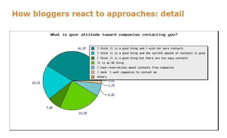 bloggers companies