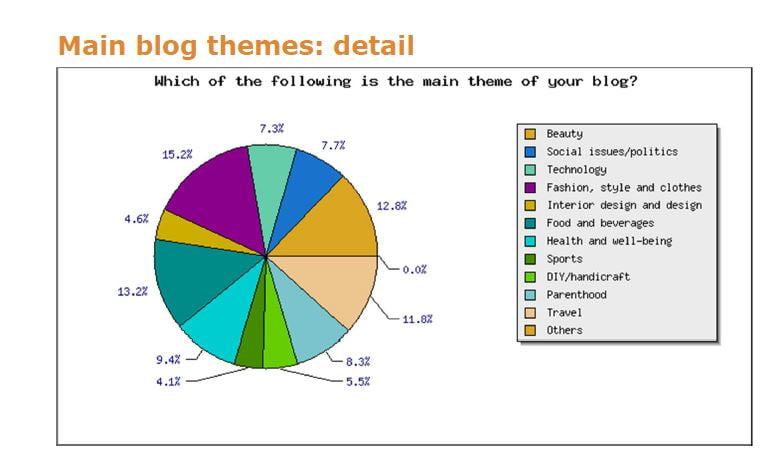 main blog themes