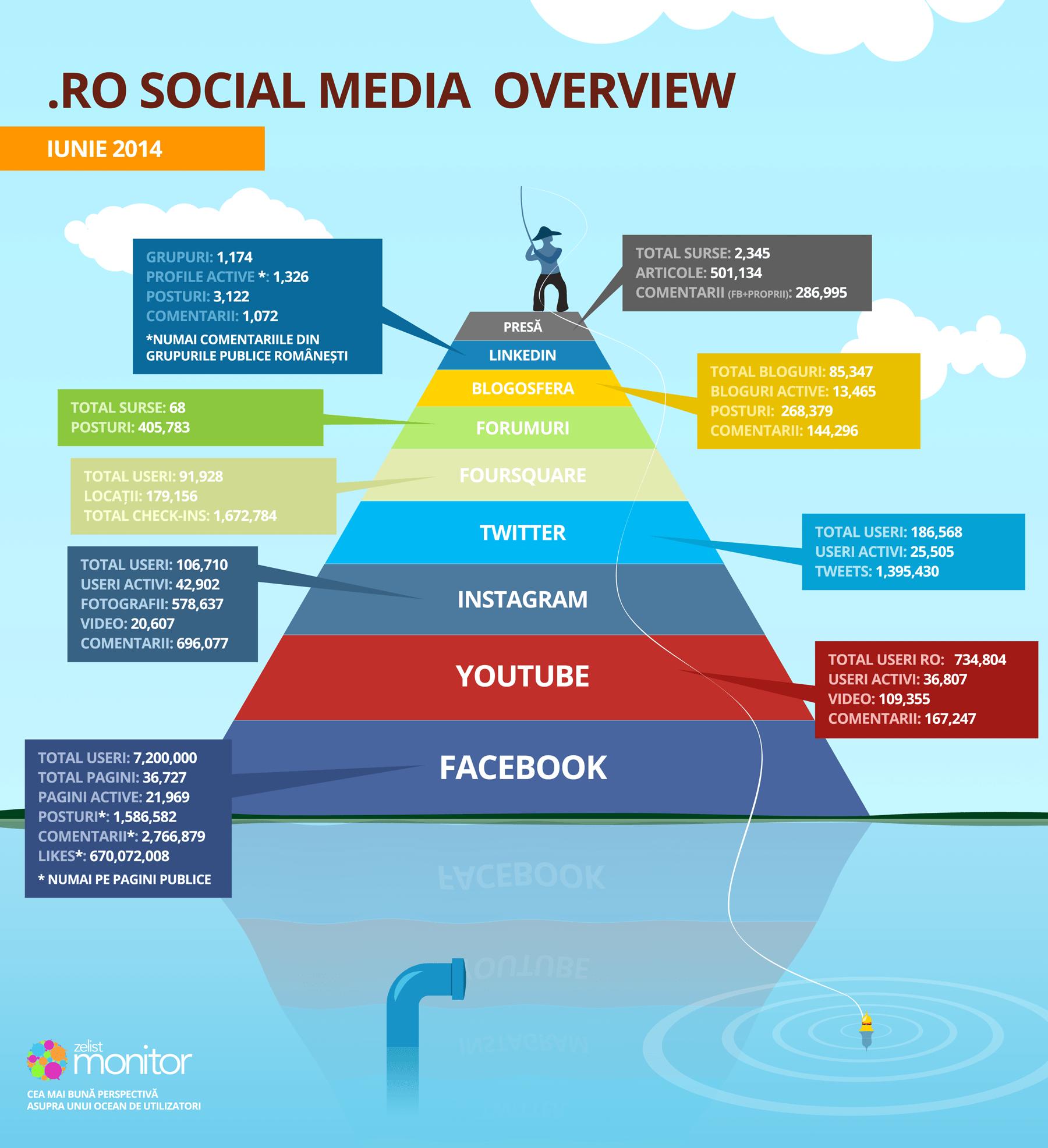 social media romania iunie 2014