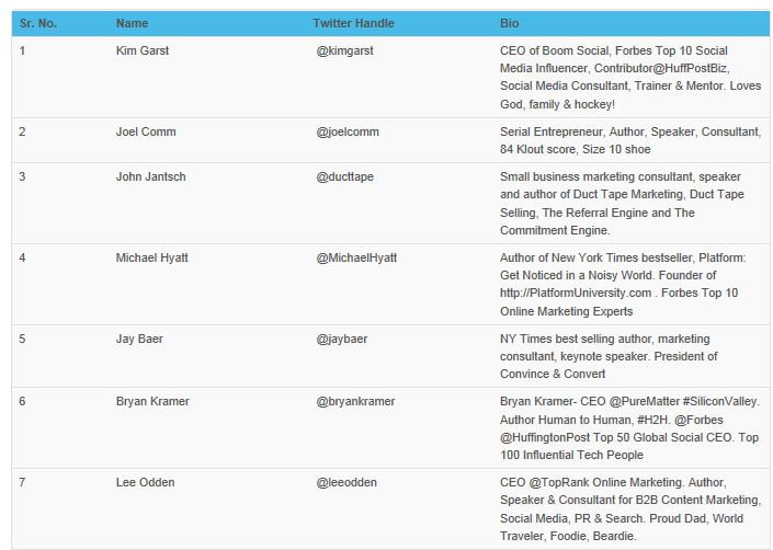 top 100 digital marketing experts
