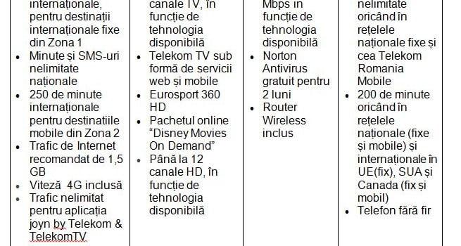 Oferta Telekom Romania