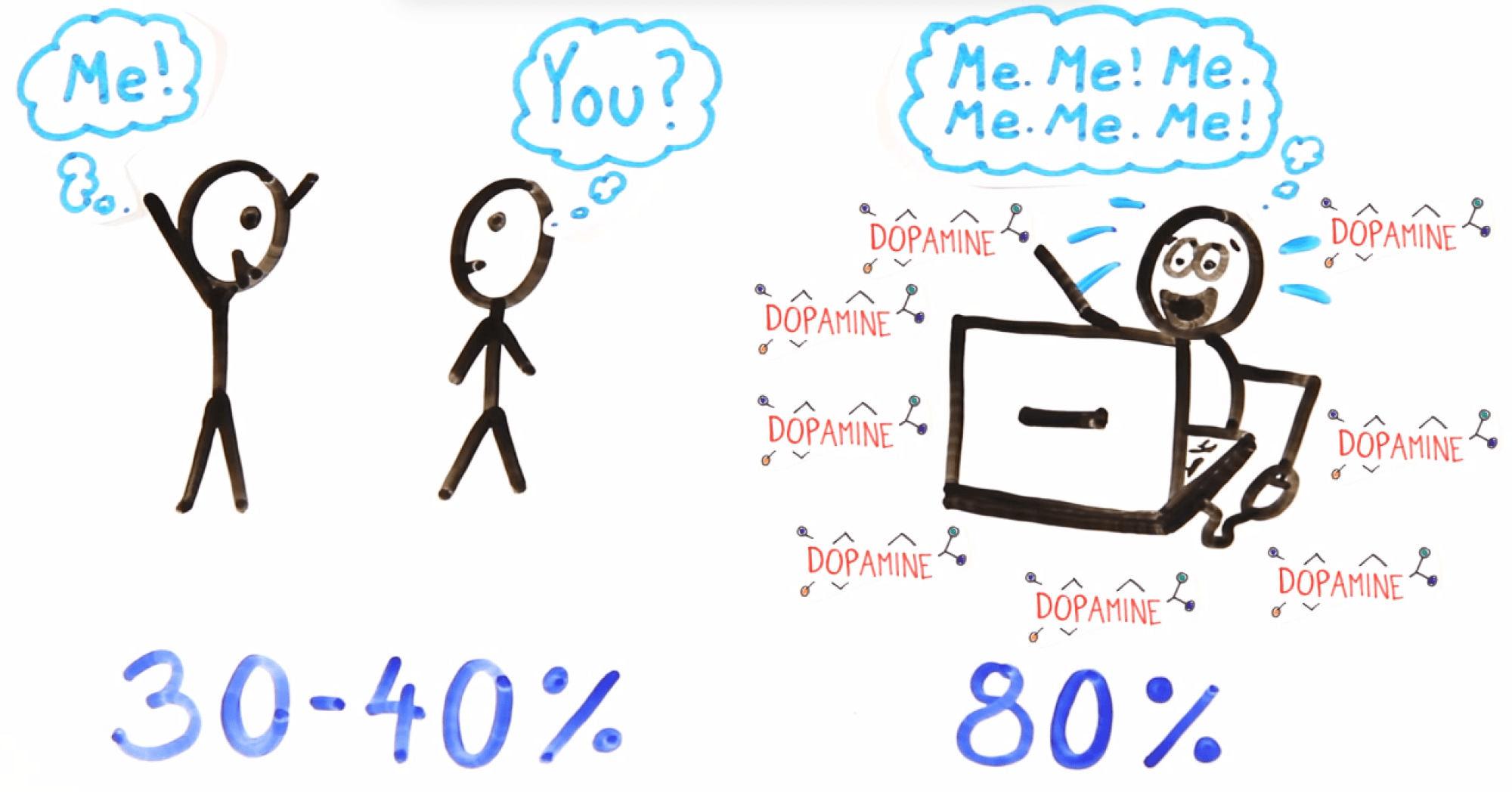 social media narcisism