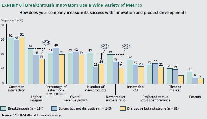 innovation companies