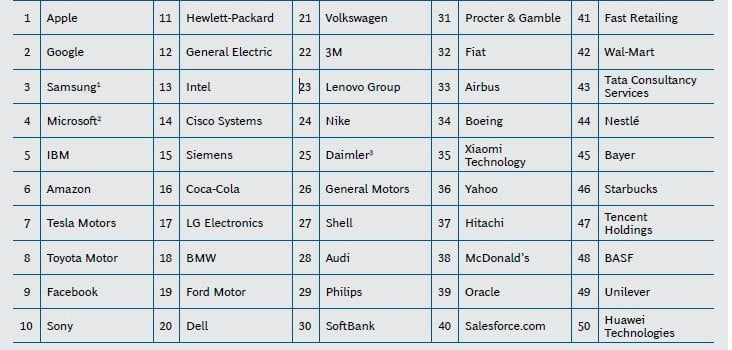 top 50 cele mai inovatoare companii din lume