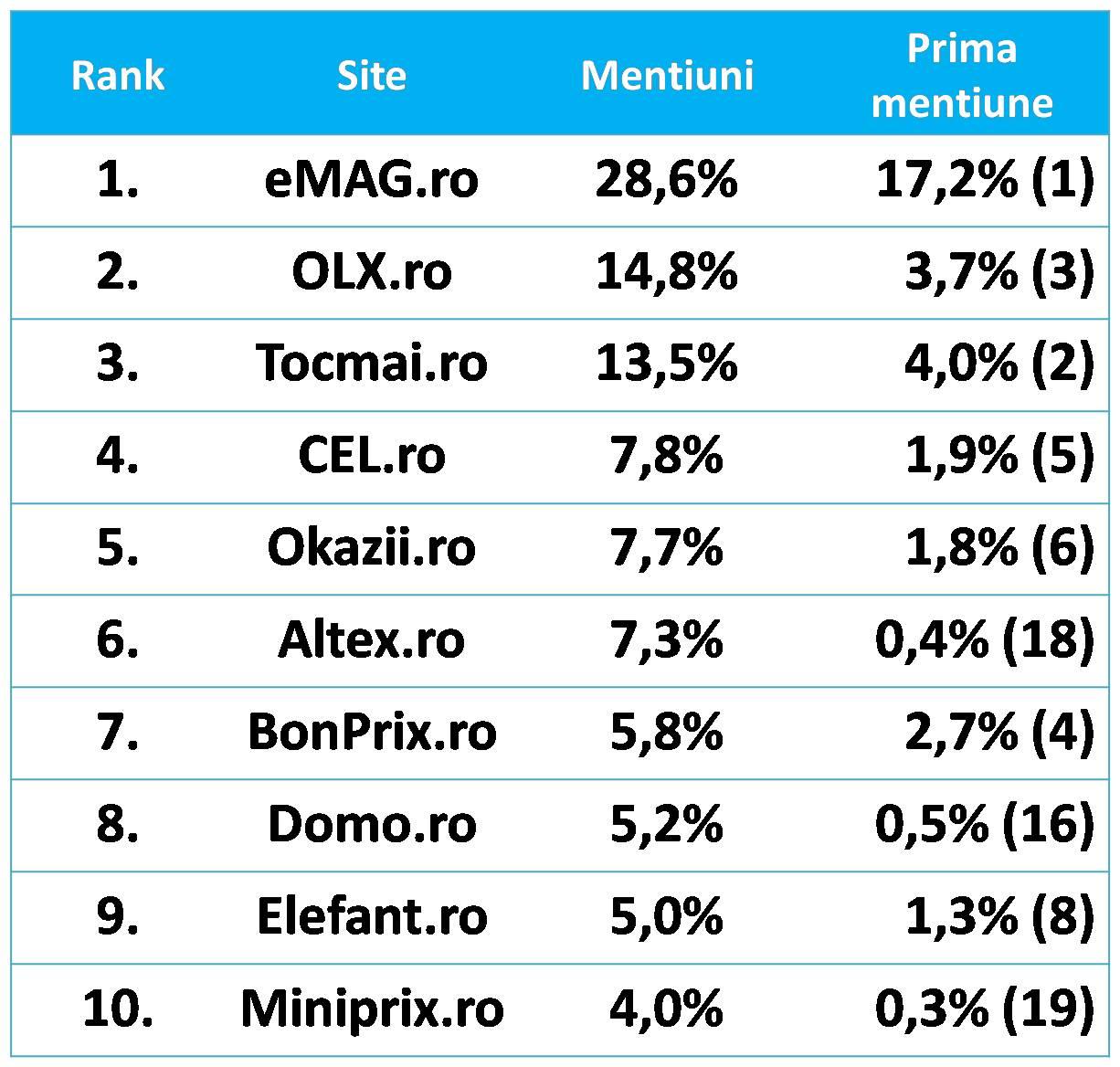 top magazine online romania