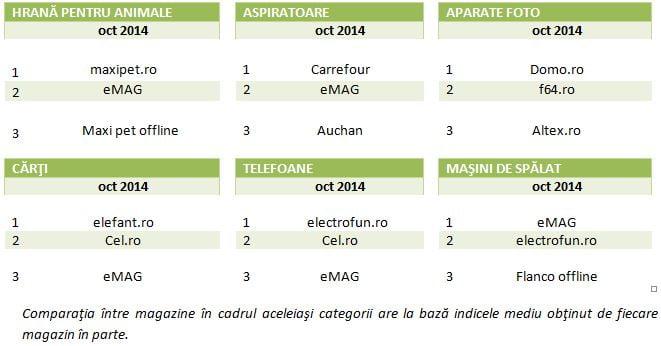 top magazine online indice de pret 2