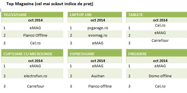 top magazine online indice de pret
