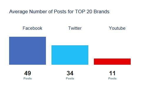 average post top 20 brands - Copie
