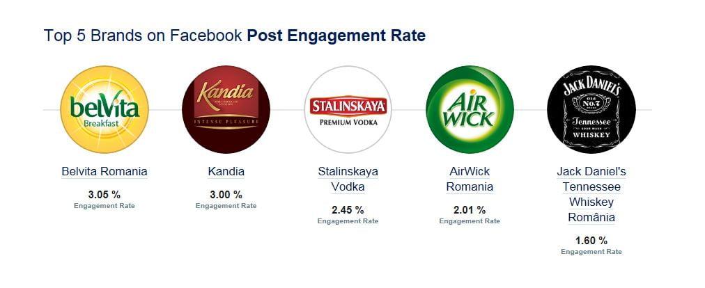 top brands facebook engagement - Copie