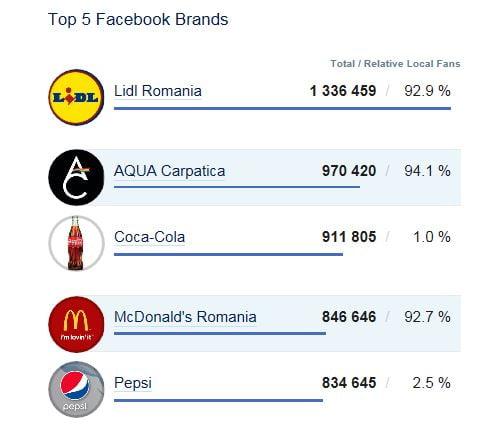 top facebook brands romania