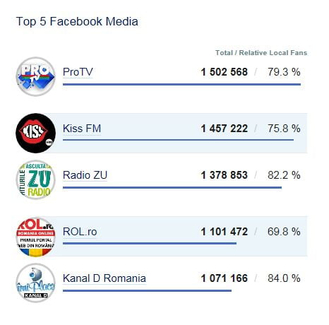 top facebook media - Copie