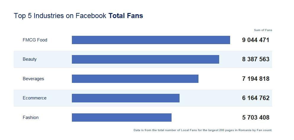 top industries facebook