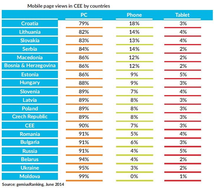 Mobile page views in CEE by countries