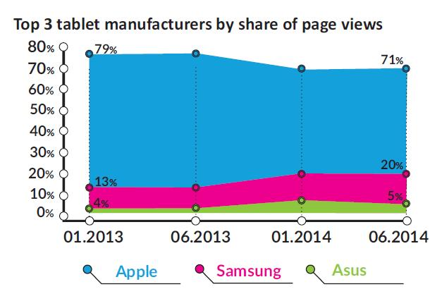 top 3 tablets