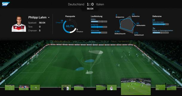 SAP hana football
