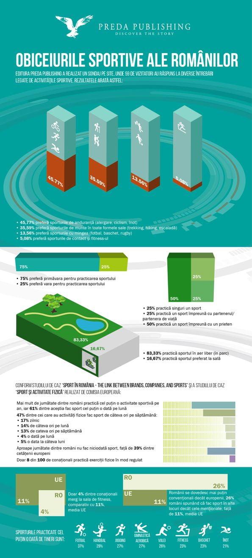 Infografic Preda Publishing_Obiceiurile sportive ale romanilor
