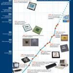Legea lui Moore aniversează 50 de ani