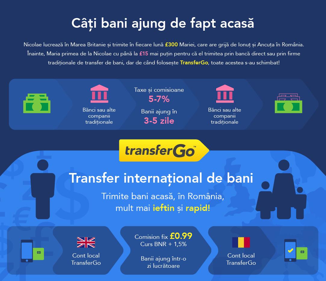 transfer de bani