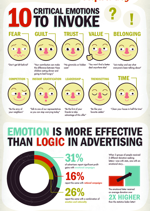 emotional campaigns