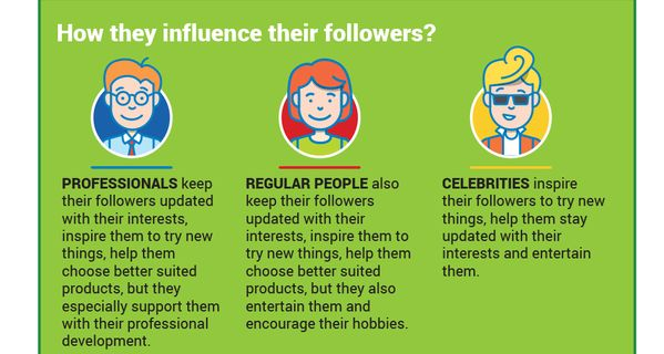 influentatori online studiu 1