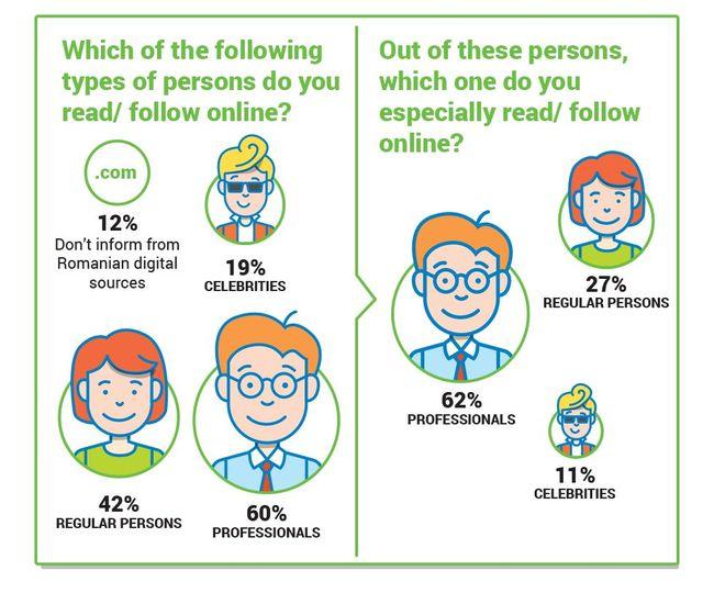studiu influentatori online