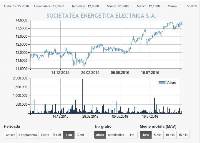 evolutia actiunilor electrica la bursa de valori bucuresti