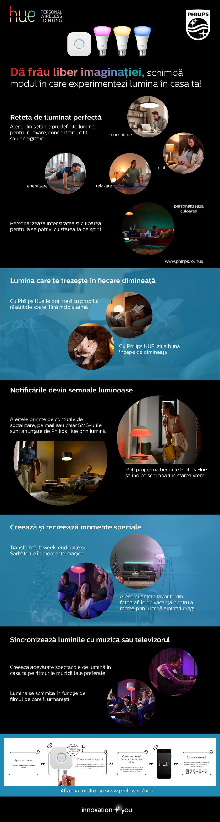 philips-hue_infografic