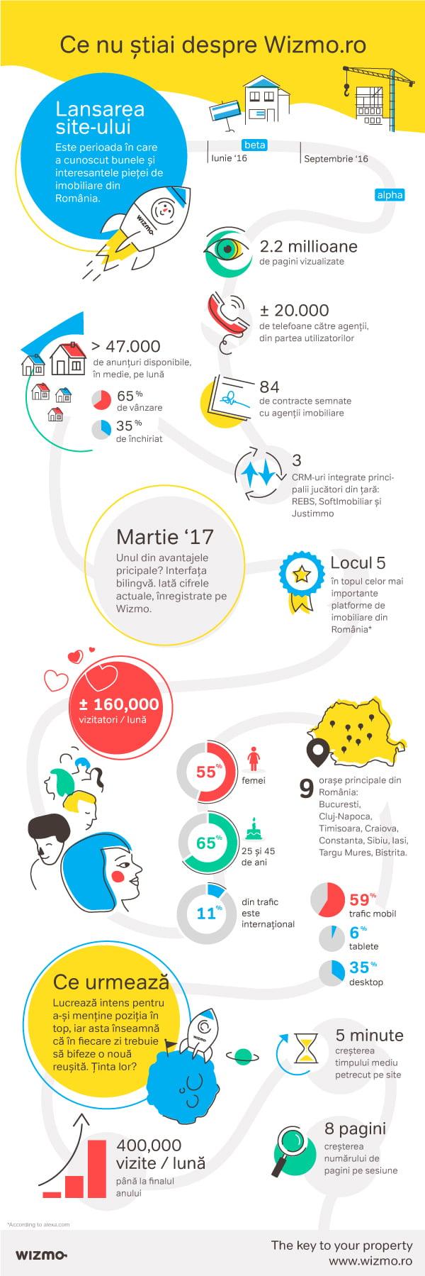 wizmo.ro infografic