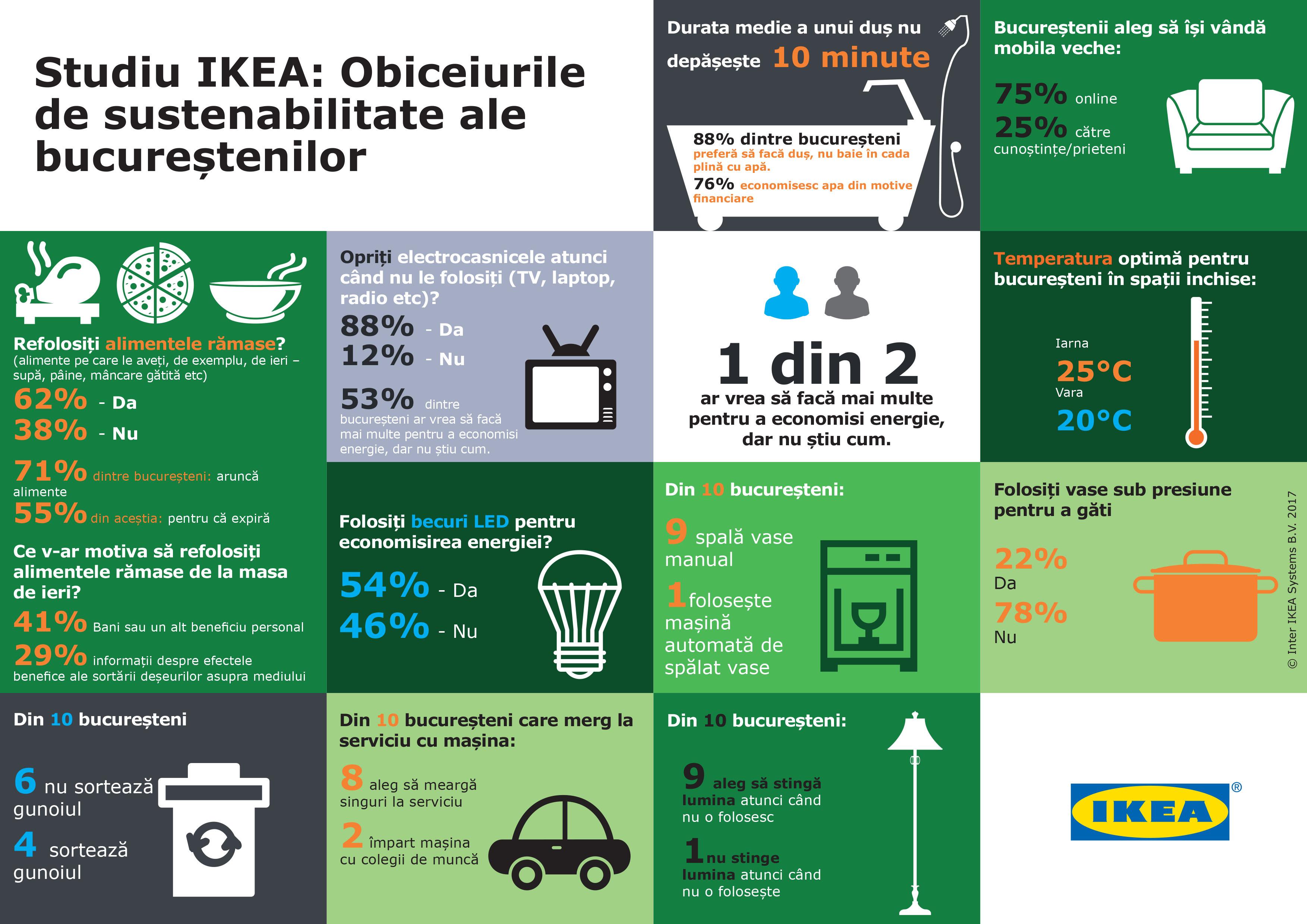Sustenabilitate_IKEA