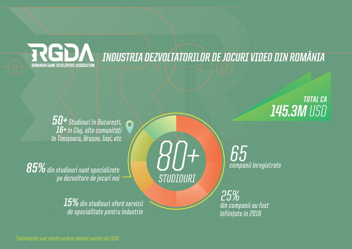 games industry in romania