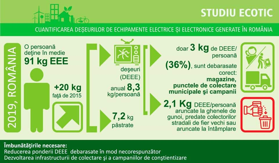 reciclare electronice ecotic