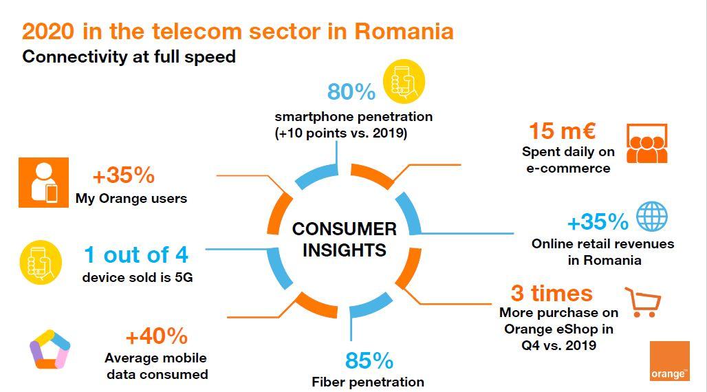 telecom romania 2020